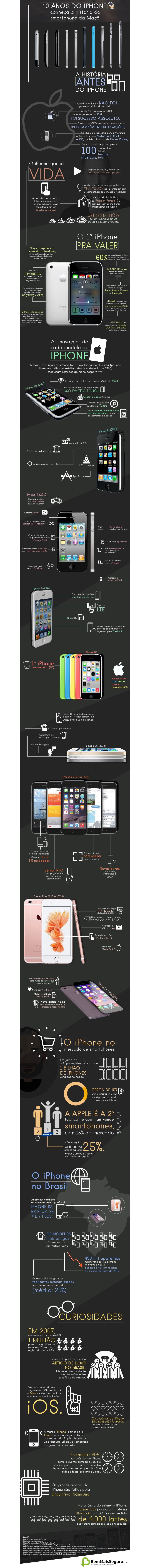 10 anos do iPhone: confira tudo sobre o celular que revolucionou o mercado