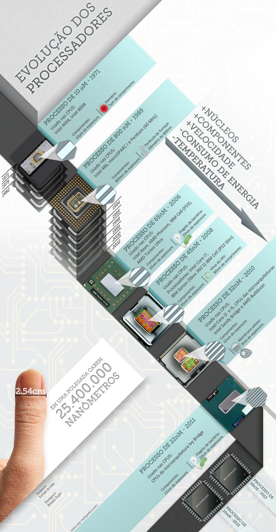 O tamanho dos processadores [infográfico]