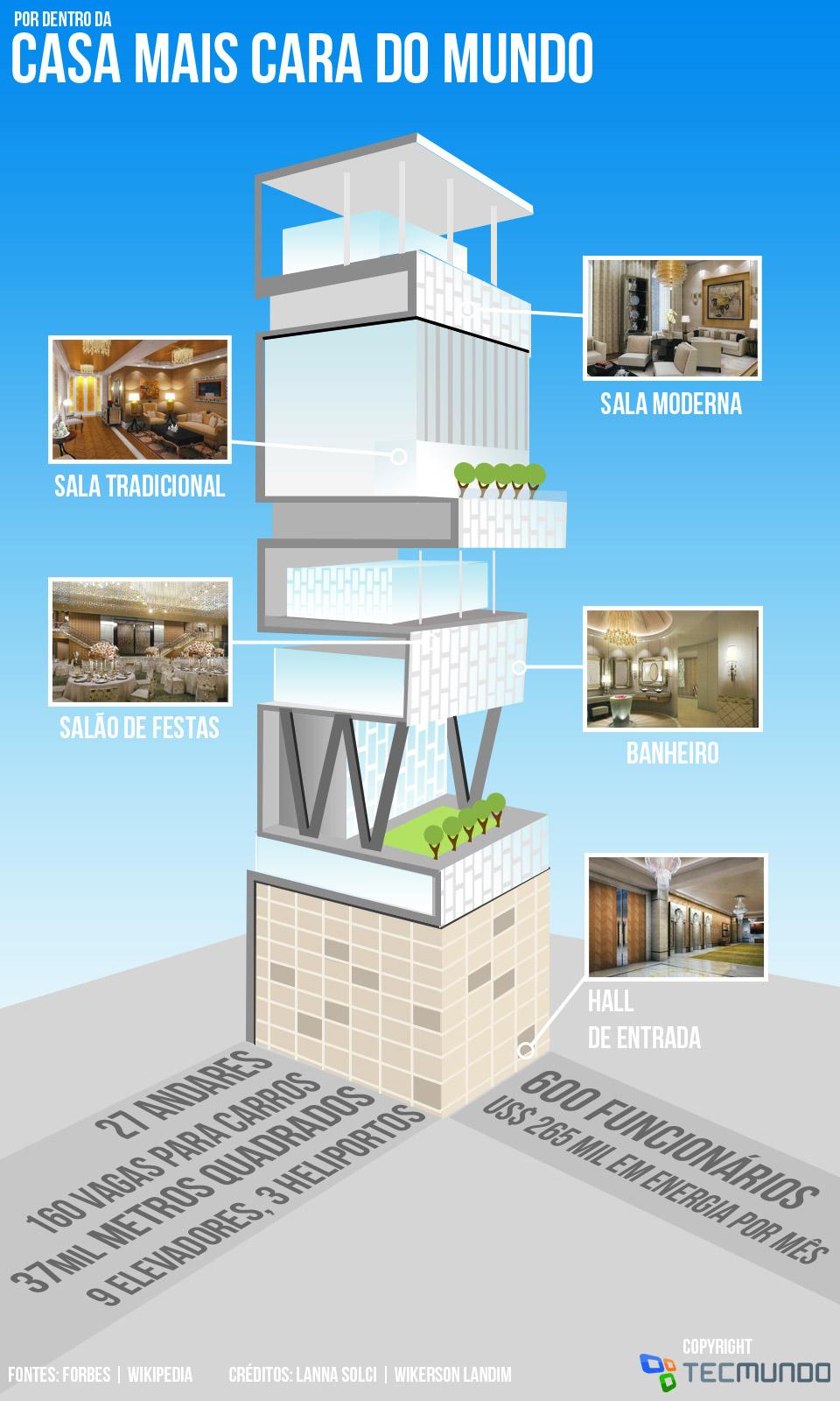 Por dentro da casa mais cara do mundo [infográfico]