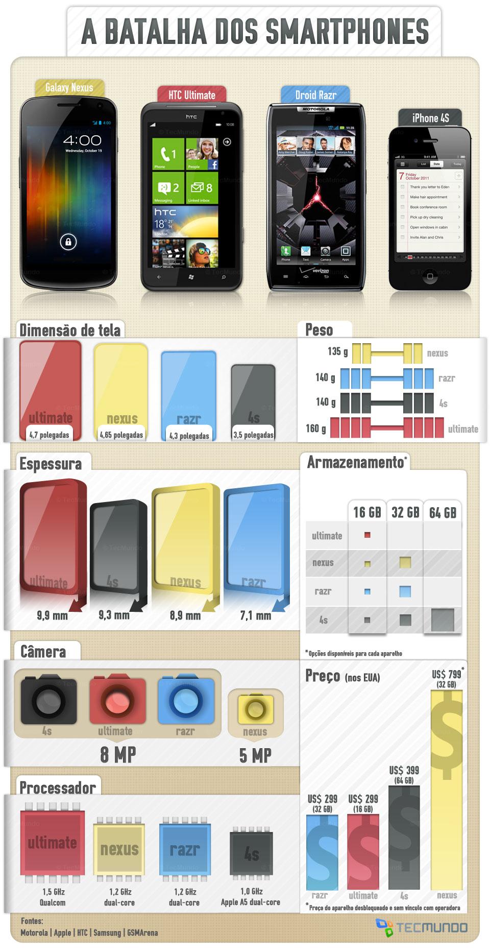A batalha dos smartphones: 4º trimestre de 2011 [infográfico]