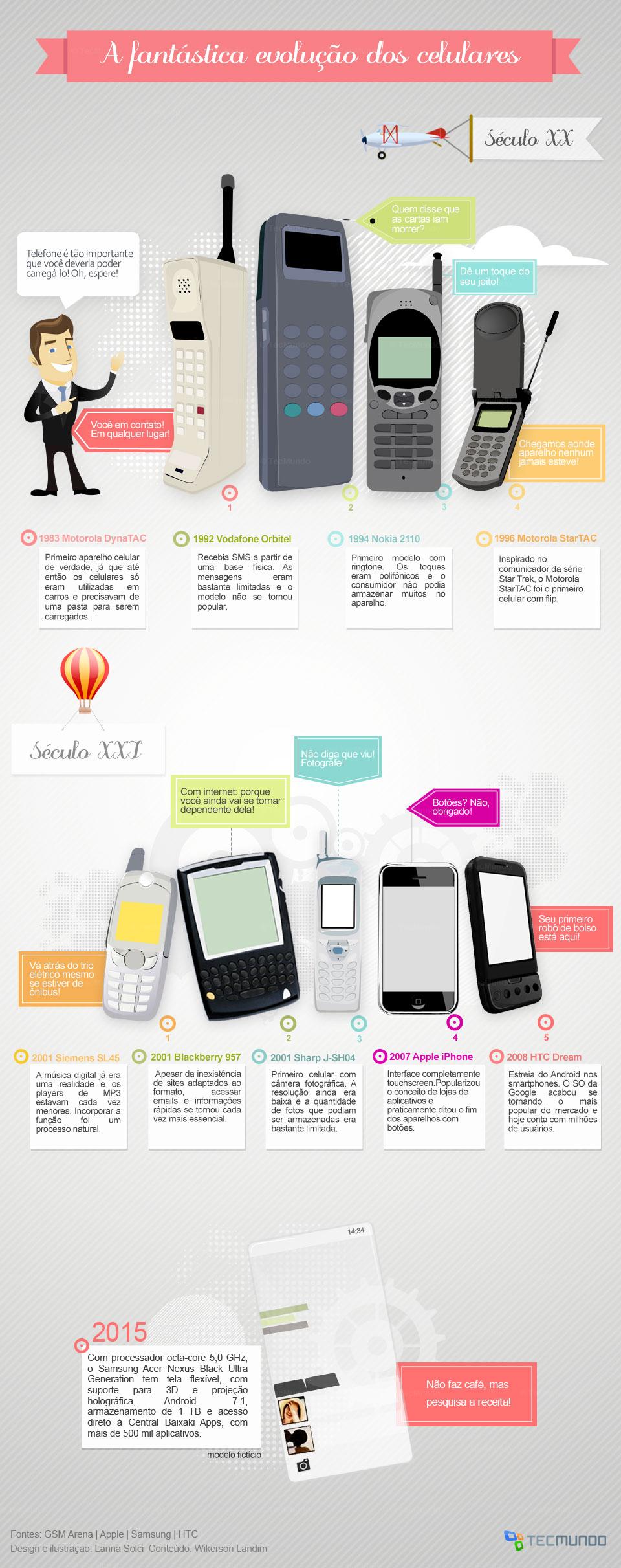 A evolução dos celulares [infográfico]