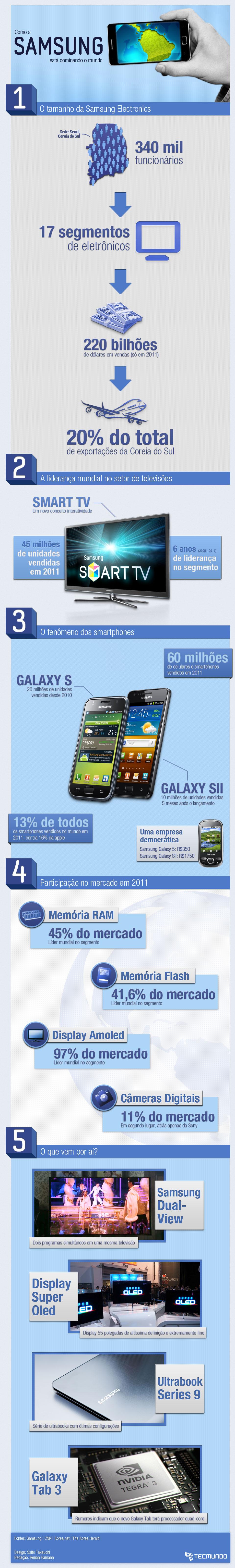 Samsung: a nova Apple do pedaço [infográfico]