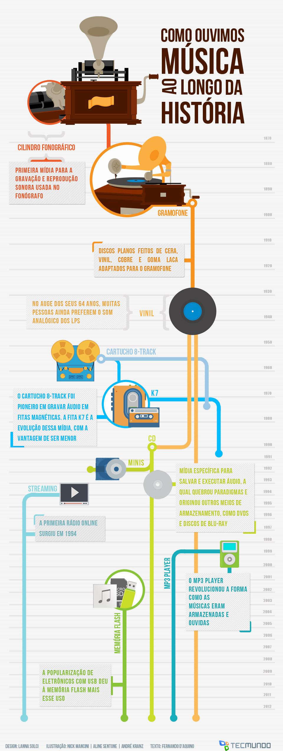 A evolução do armazenamento de músicas [infográfico]