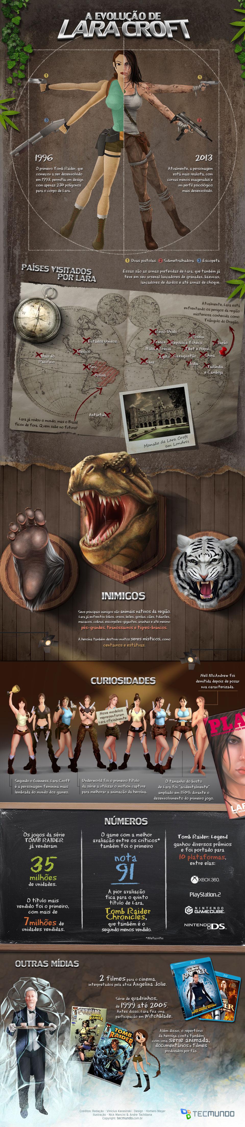A evolução de Lara Croft [infográfico]
