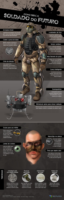Como será o soldado do futuro [infográfico]