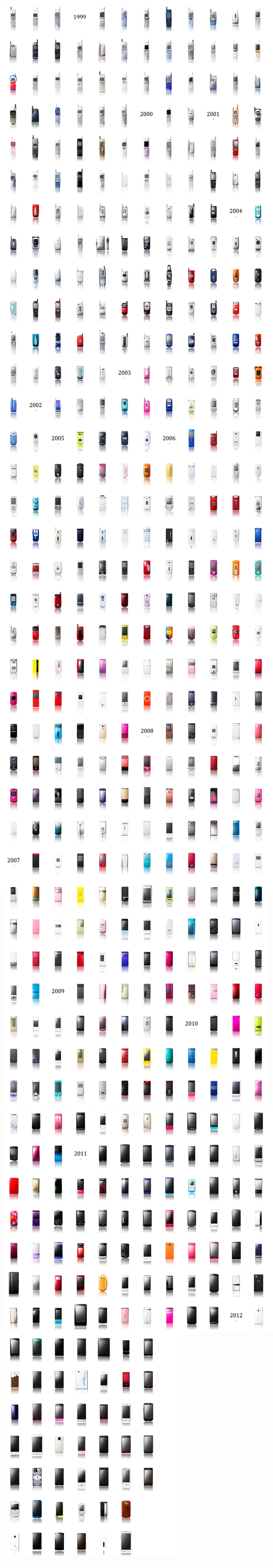 A evolução dos celulares em apenas uma imagem gigante