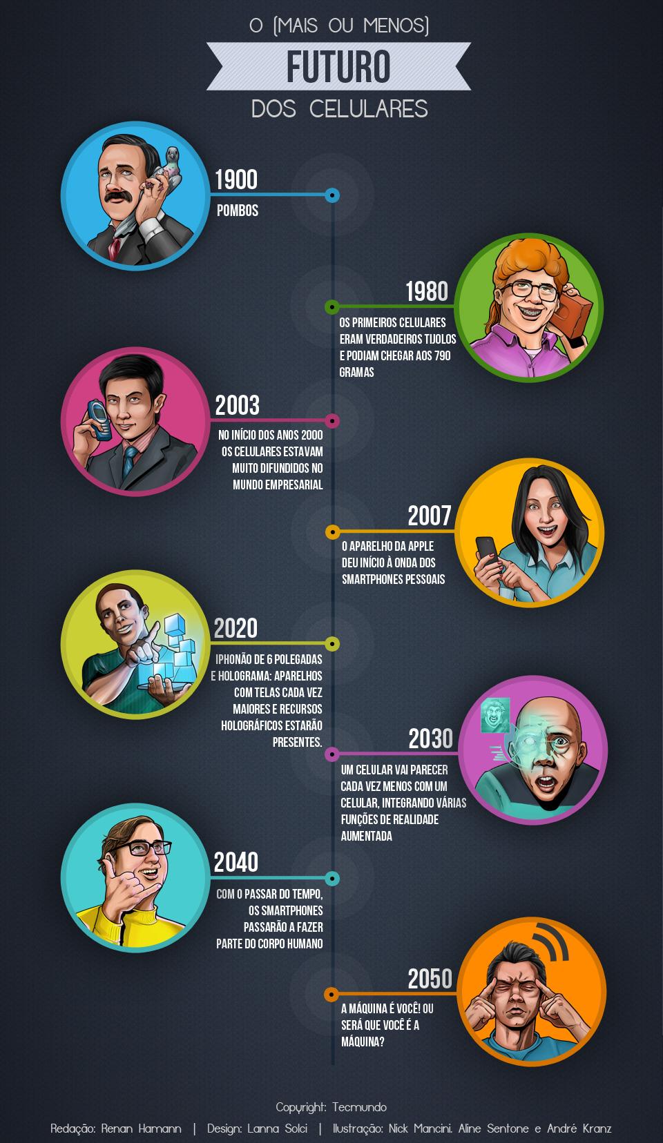 Erro 404: o formato dos celulares até 2050 [ilustração]