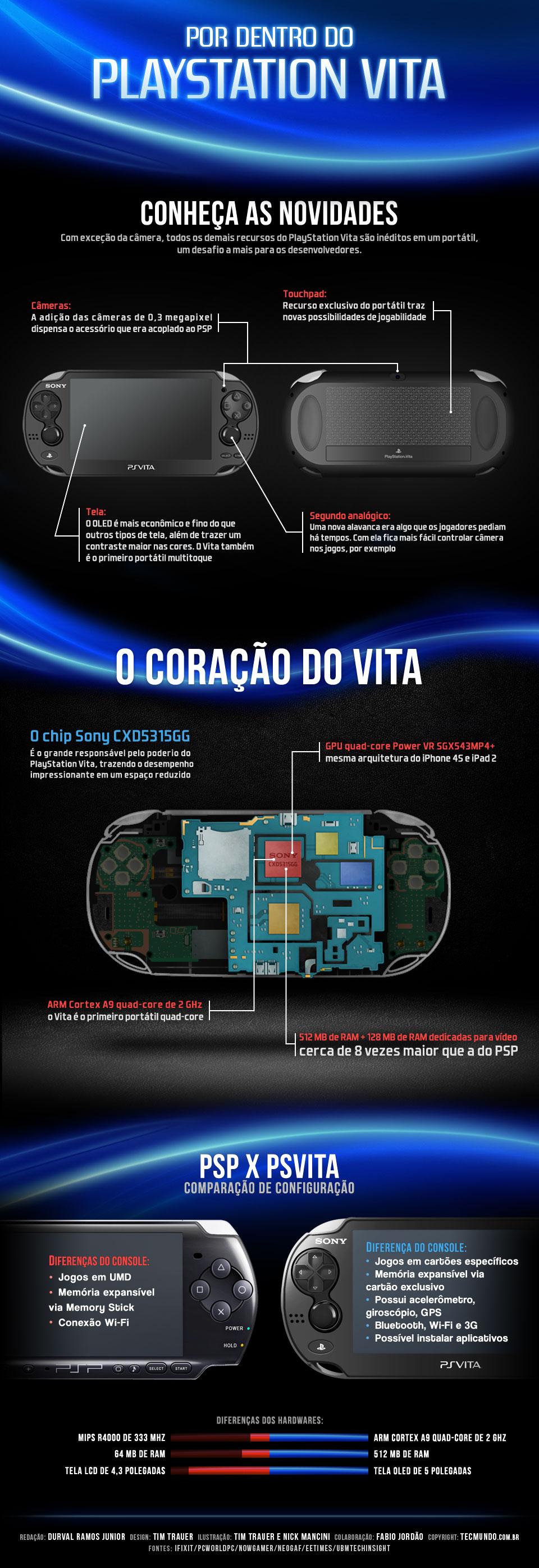 Por dentro do PlayStation Vita [infográfico]