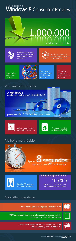 15 curiosidades sobre o Windows 8 [infográfico]