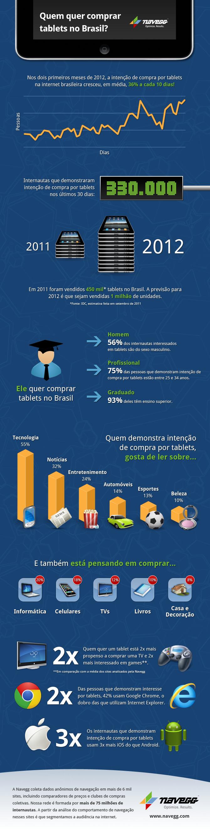 Quem quer comprar tablets no Brasil? [infográfico]