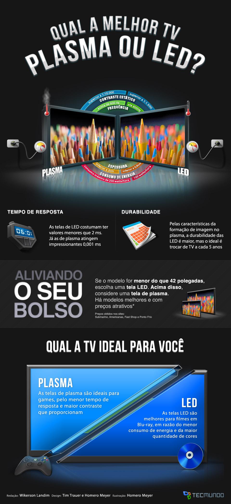 Qual a melhor TV: plasma ou LED? [infográfico]