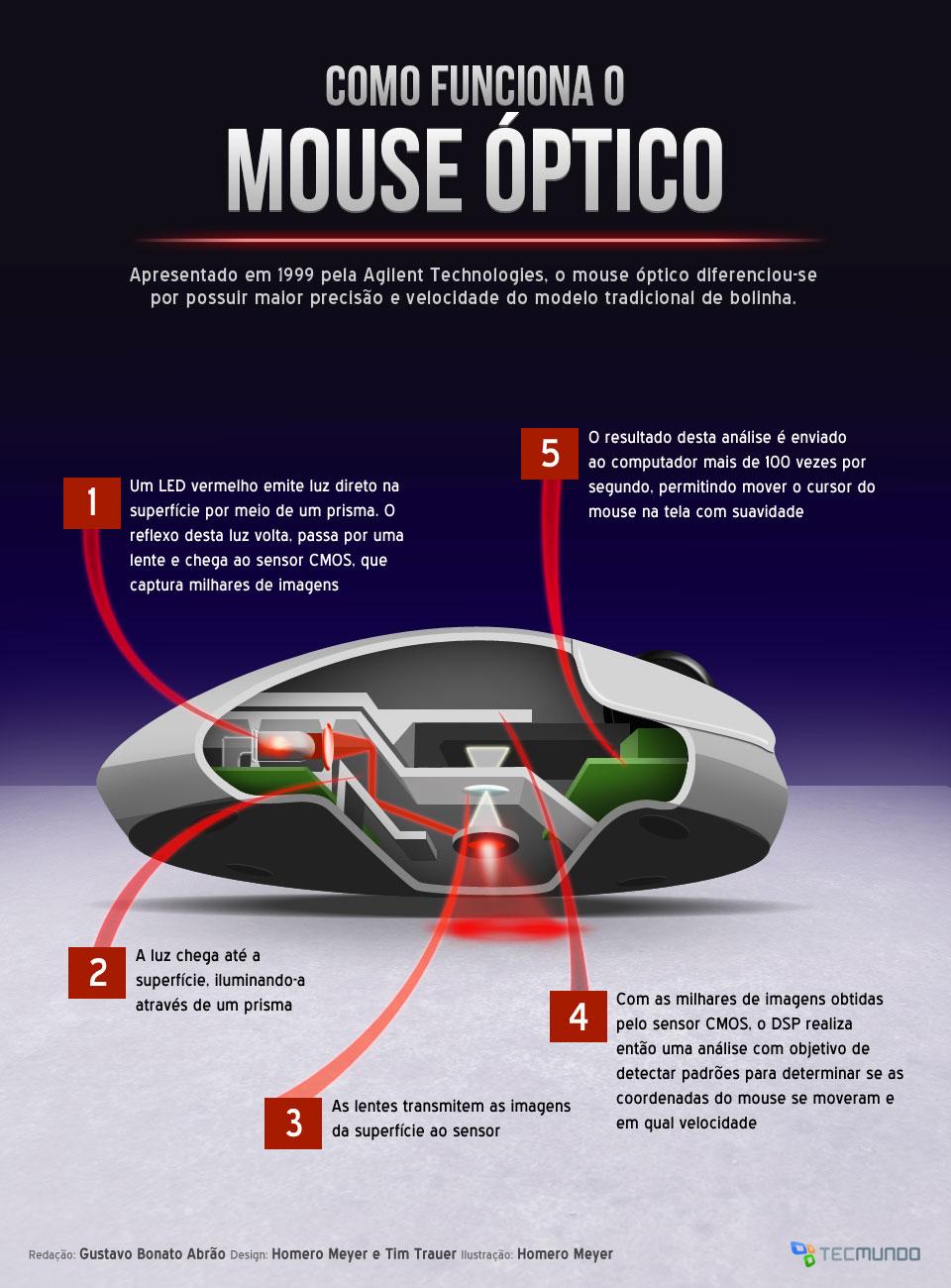 Como funciona o mouse óptico [infográfico]