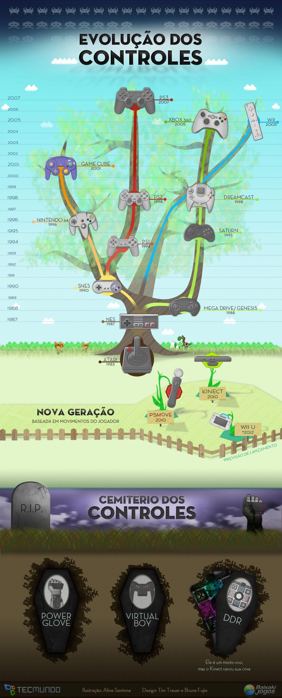 A evolução dos controles de video game [infográfico]