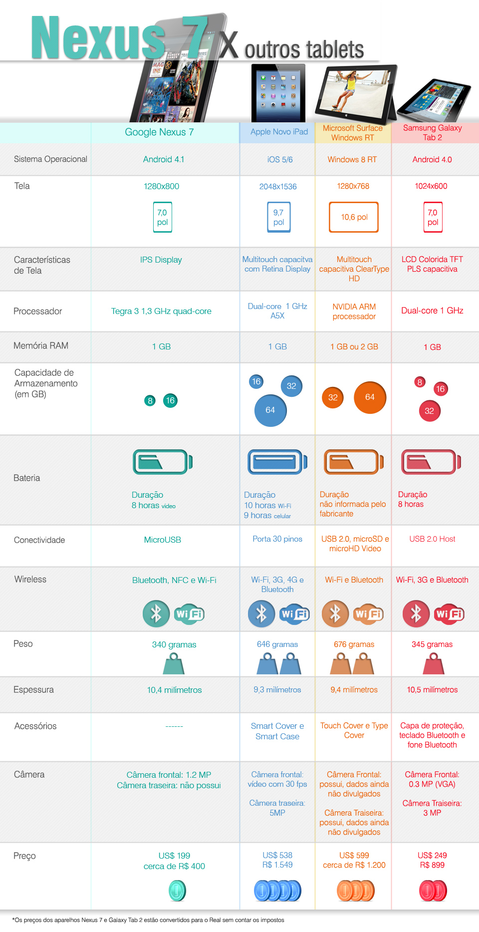 Comparativo: Nexus 7 x outros tablets