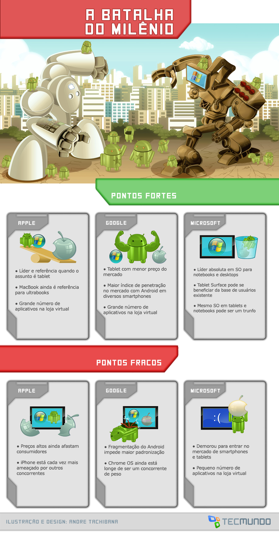 Apple x Google x Microsoft: a batalha do milênio [ilustração]