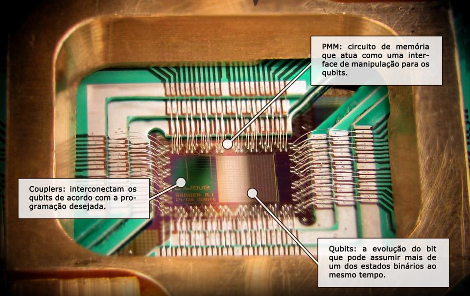 O que existe dentro de um processador quântico?