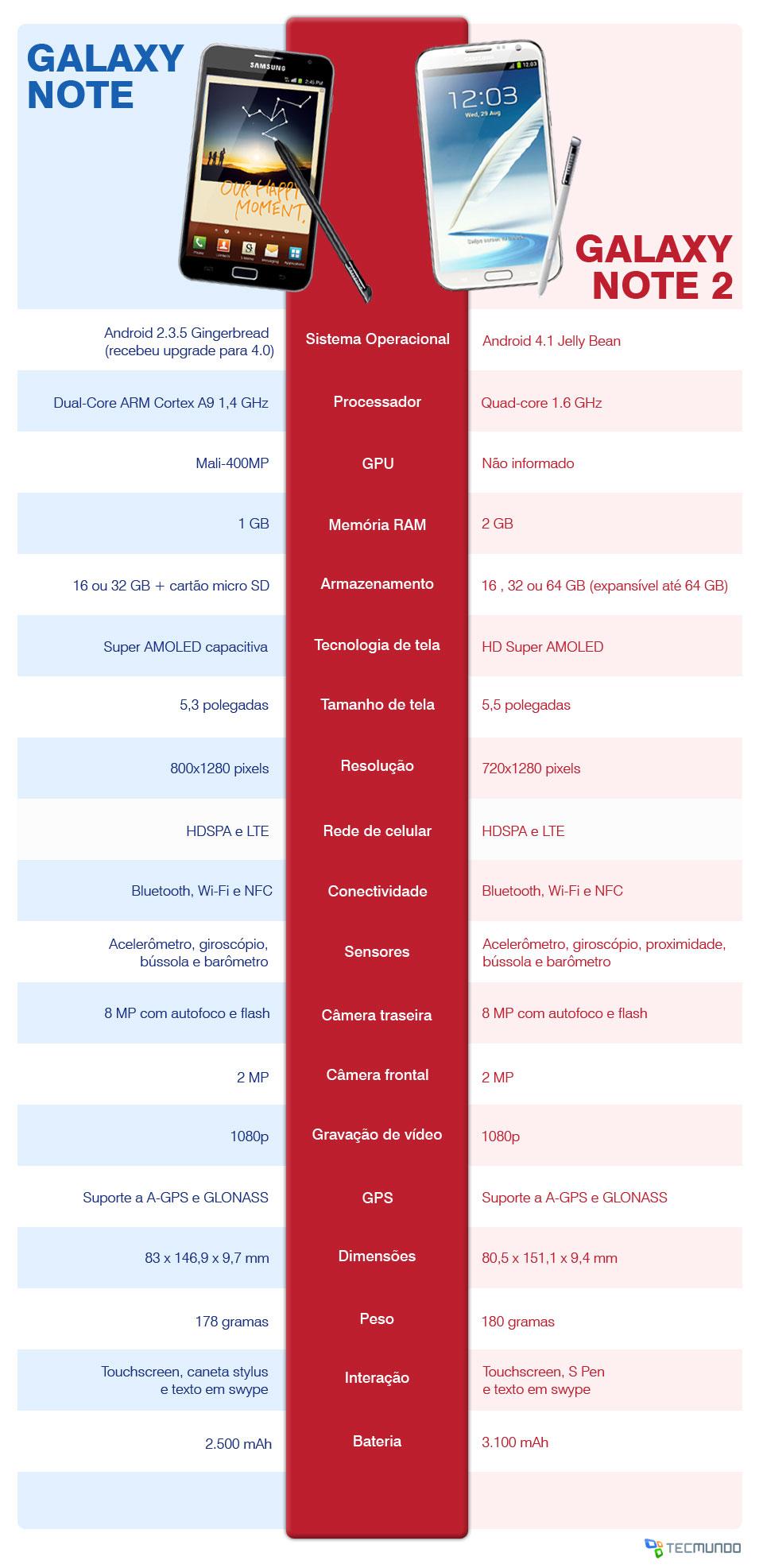 Confira todos os detalhes do Samsung Galaxy Note 2