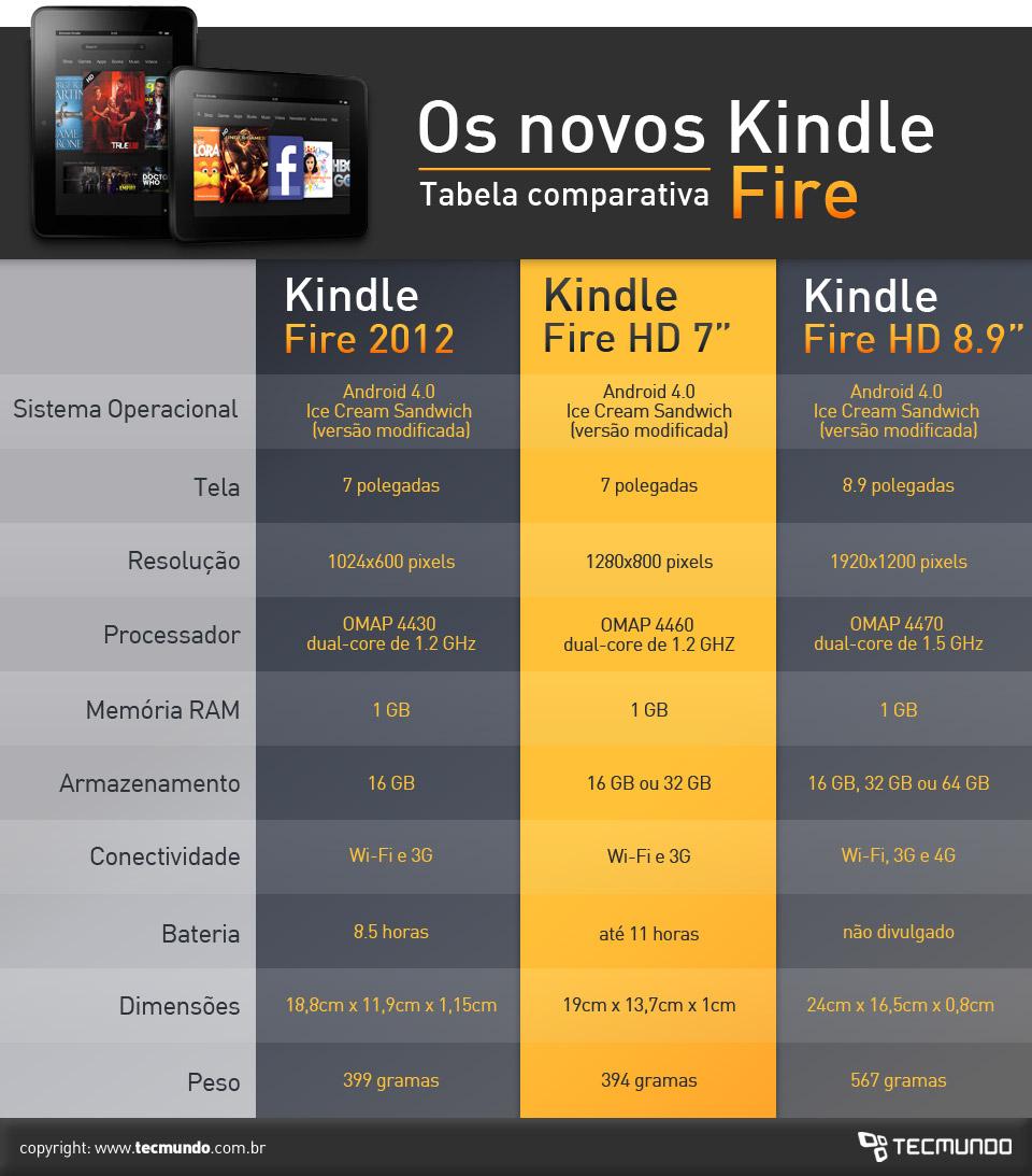 Kindle Fire: compare os três modelos da nova geração dos tablets da Amazon