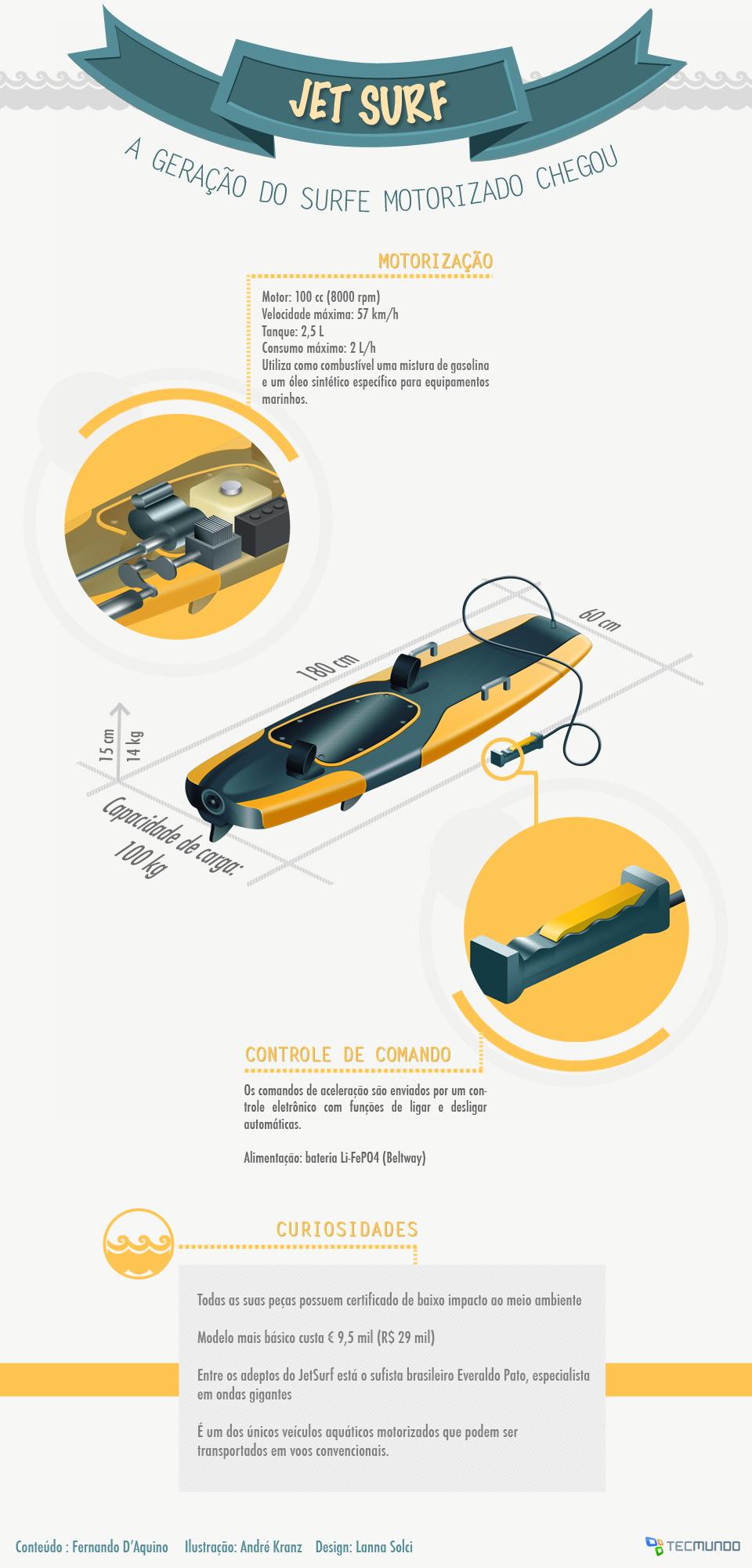 JetSurf: a geração do surfe motorizado chegou [ilustração]