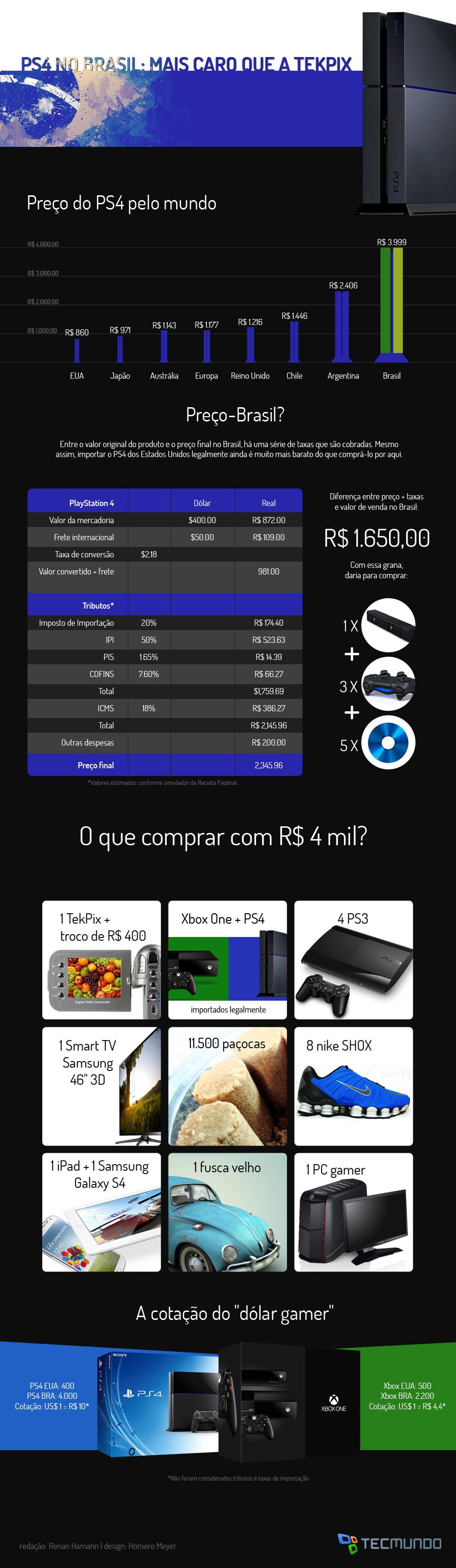 PS4 no Brasil: mais caro que uma Tekpix [infográfico]