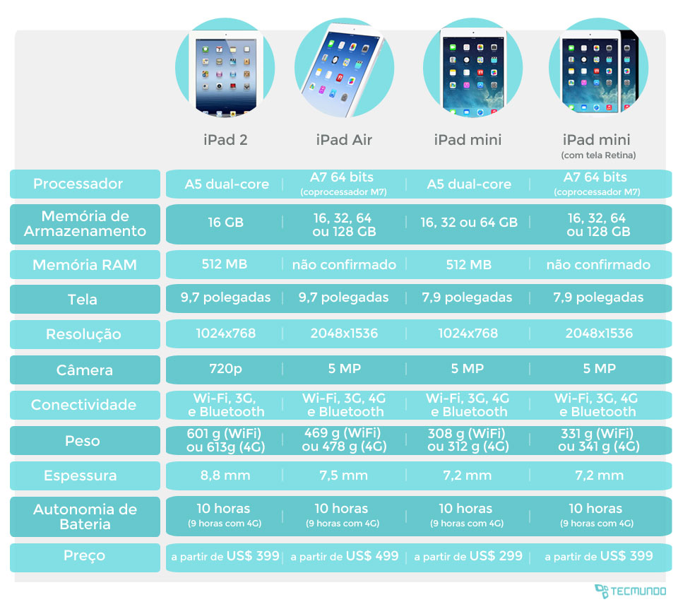 Comparativo: novos iPads Air e mini contra as gerações anteriores [tabela]