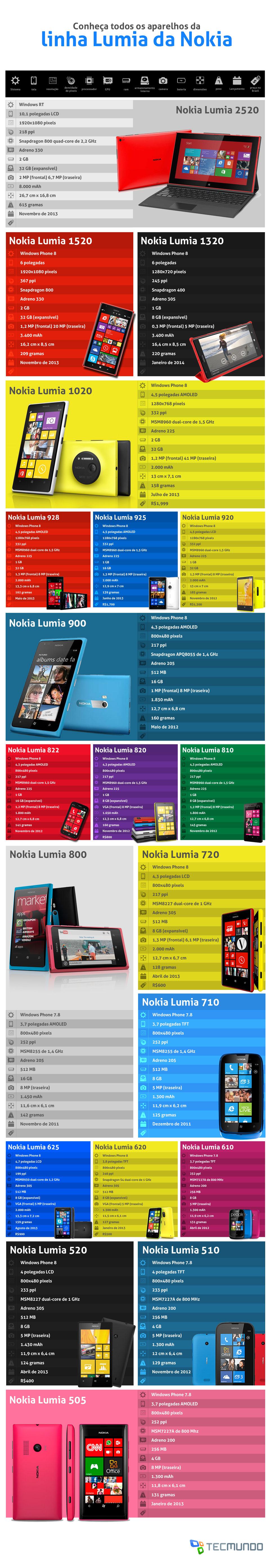 Conheça todos os aparelhos Nokia da linha Lumia [tabela]