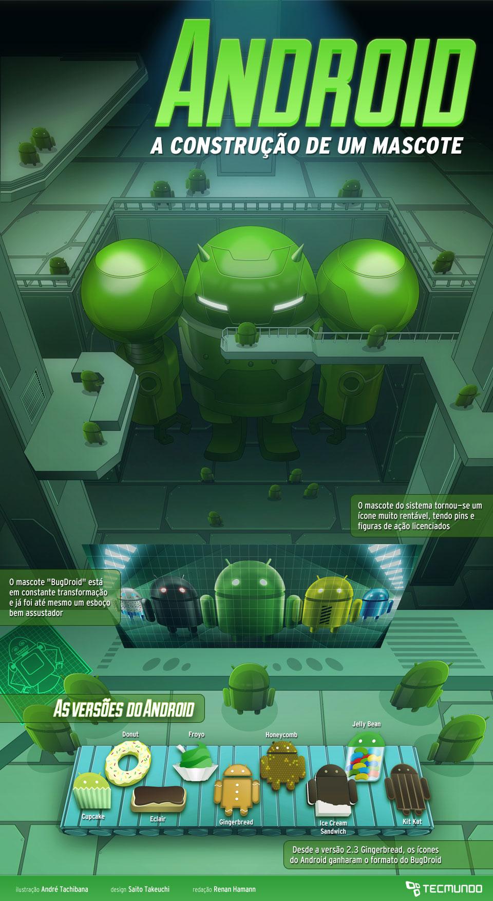 Android: a história do robô-mascote mais famoso do mundo [ilustração]