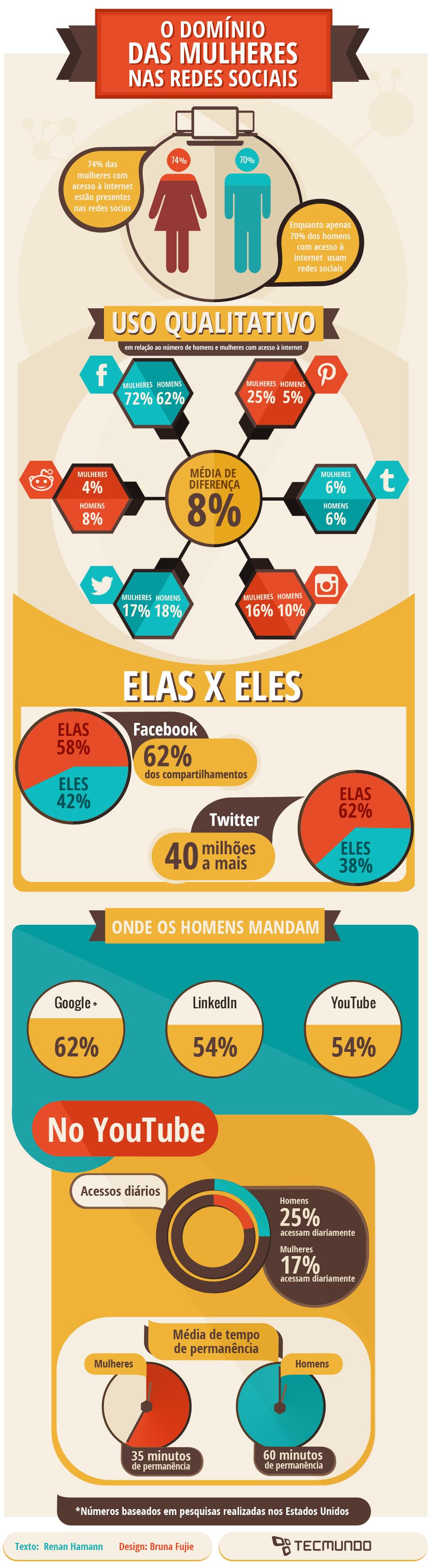 Em quais redes sociais há mais mulheres que homens? [infográfico]
