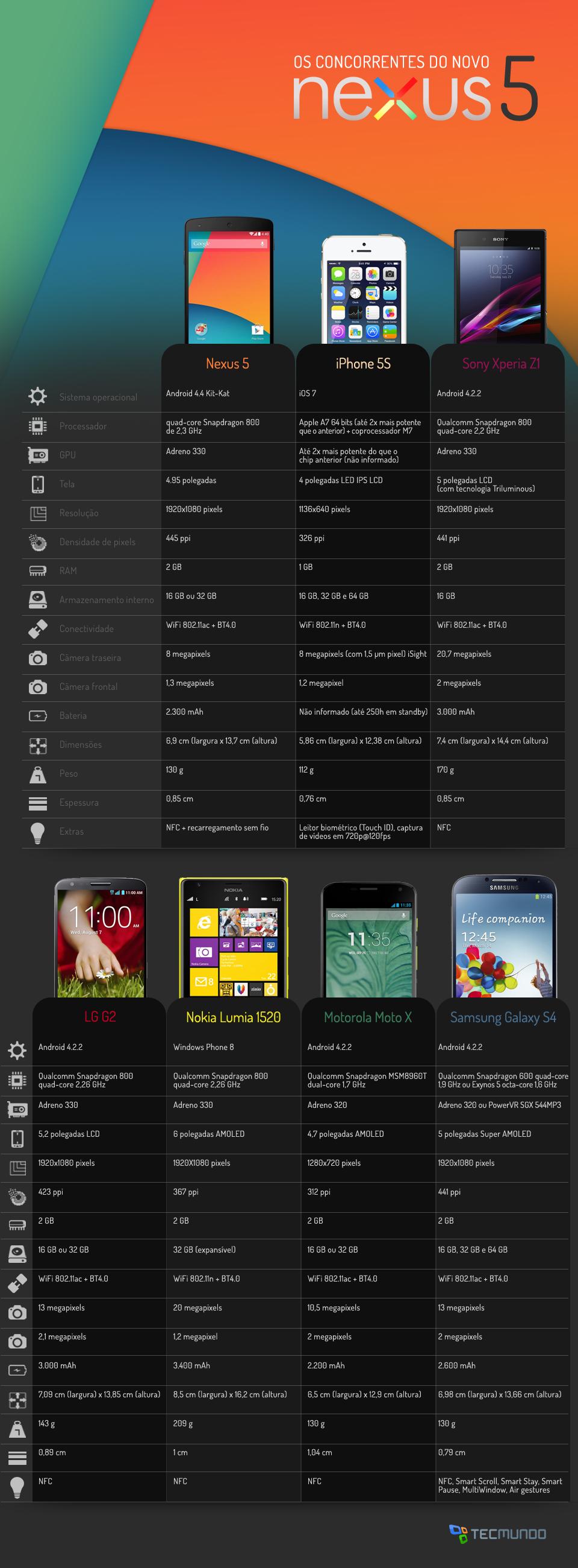 Comparação: Nexus 5 contra os principais smartphones do mercado