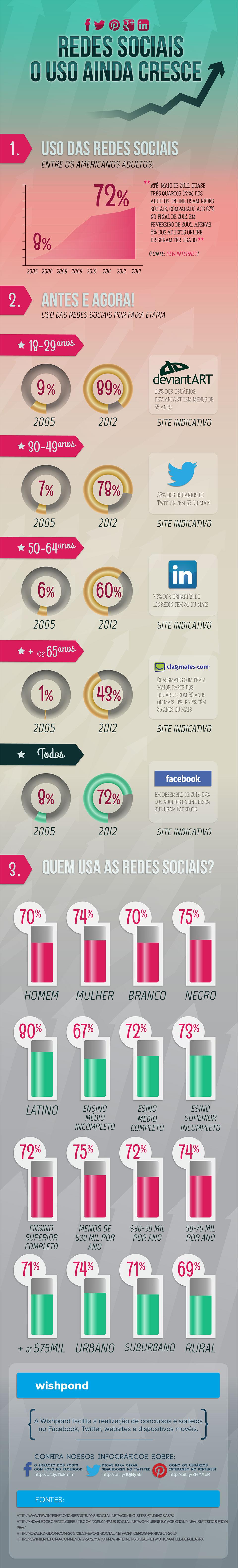 Redes sociais: o uso ainda cresce [infográfico]