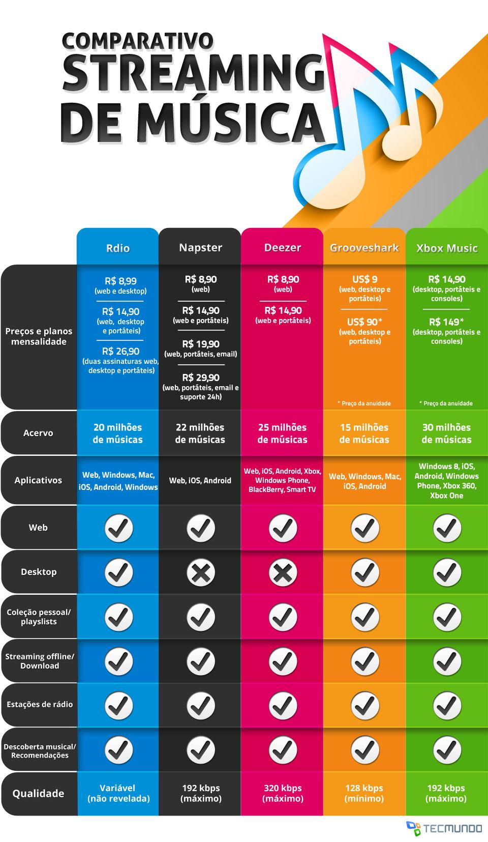 Comparativo: quanto custam os principais serviços de streaming de música?