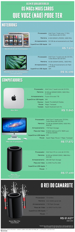 Sem chance: os Macs mais caros que você (não) pode ter [infográfico]