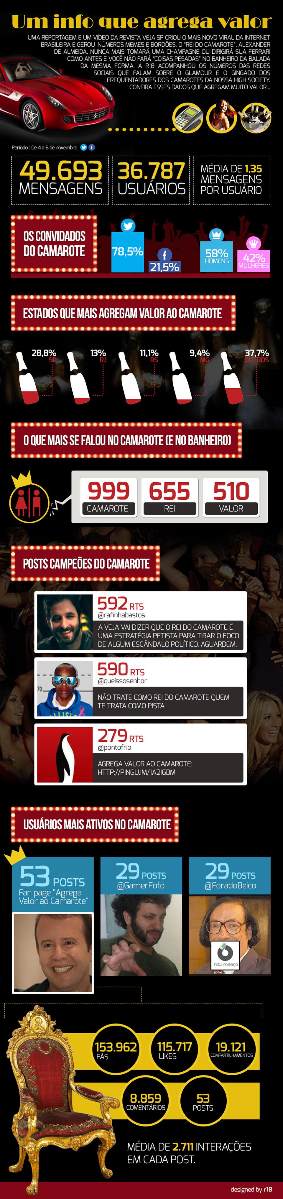 O rei do camarote na internet [infográfico]