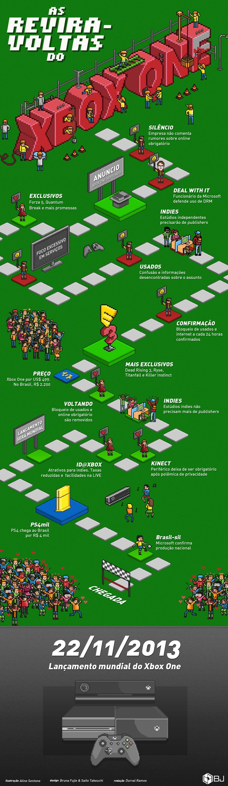As reviravoltas do Xbox One [infográfico]