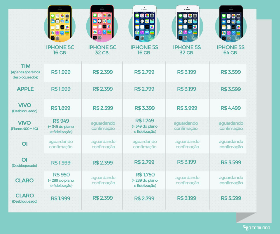 Confira os preços dos iPhones 5C e 5S no Brasil [tabela]