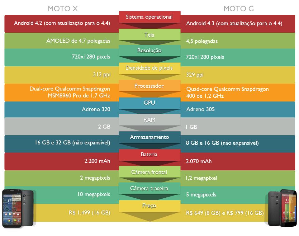 Comparação: Motorola Moto X x Motorola Moto G