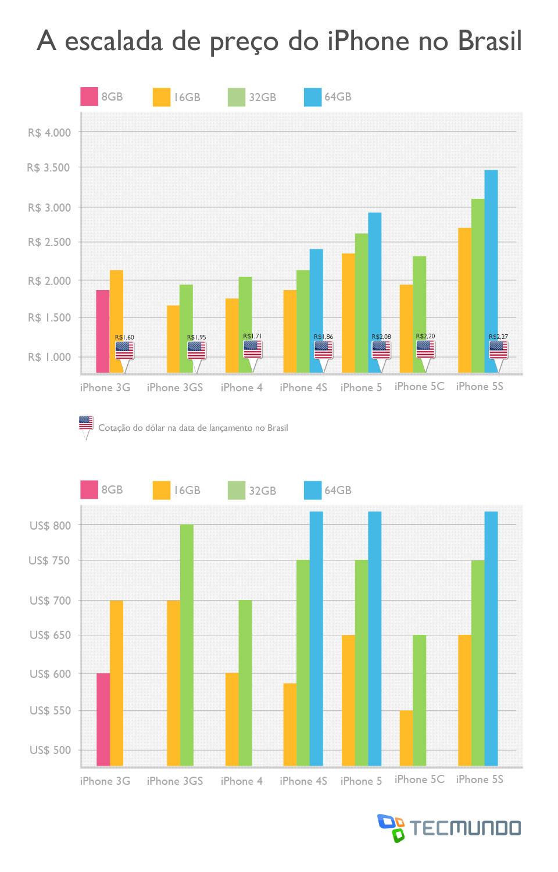 A escalada de preço do iPhone no Brasil [tabela]