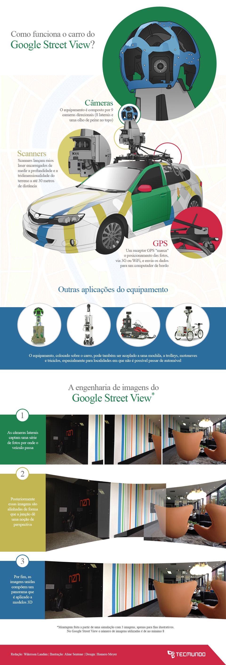 Como funciona o carro do Google Street View? [ilustração]