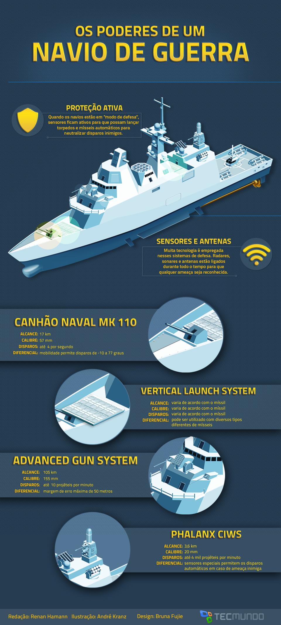Conheça os poderes de um navio de guerra da nova geração [ilustração]