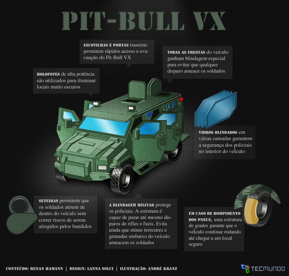 Pit-Bull VX: o poderoso blindado da polícia de elite [ilustração]