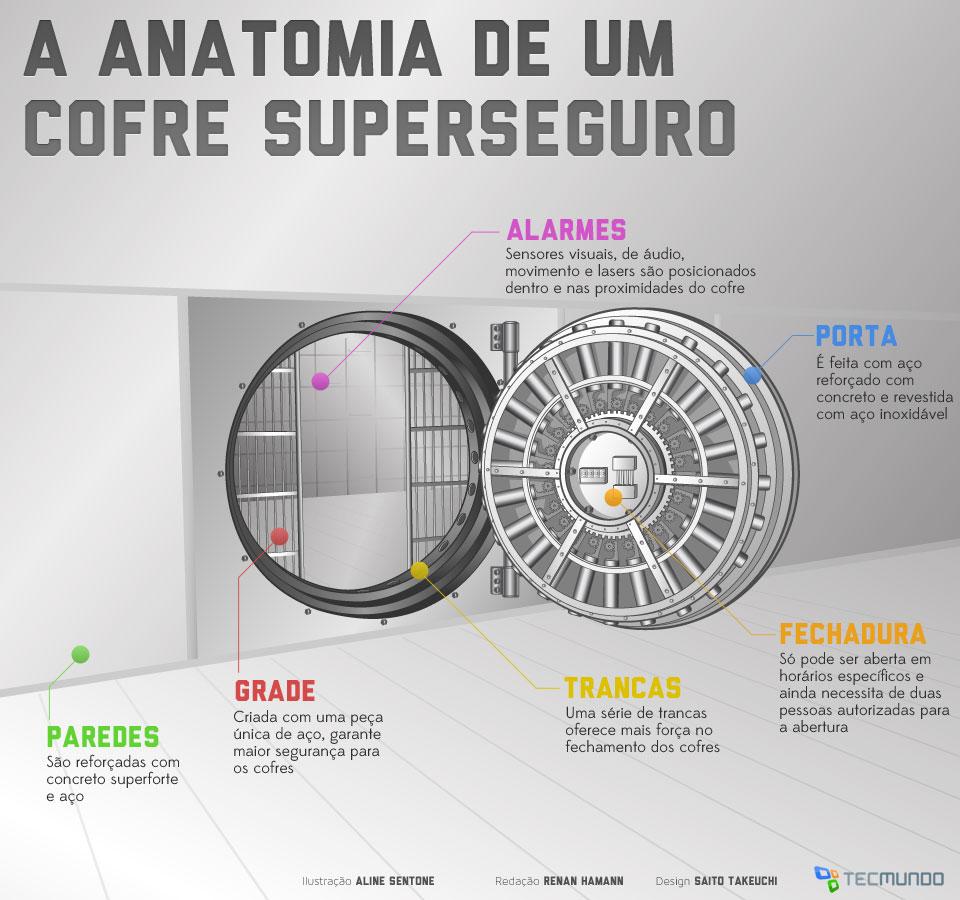 Como são construídos os cofres superseguros de bancos? [ilustração]