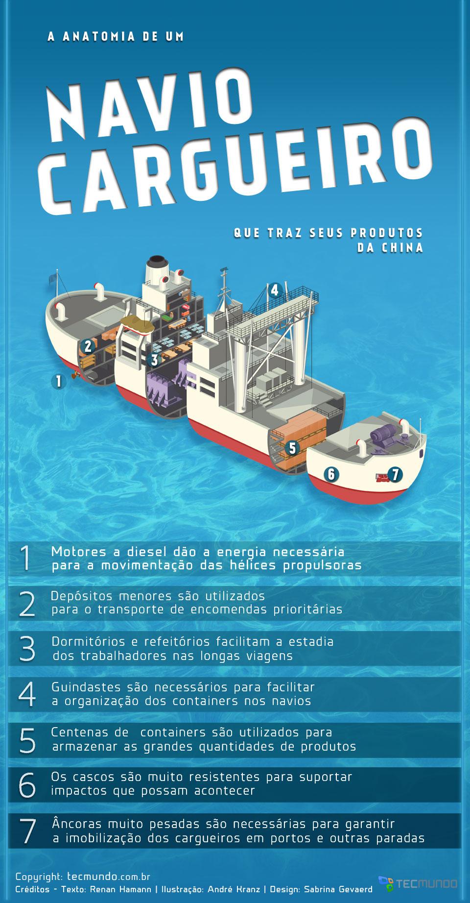 A anatomia de um navio cargueiro que traz produtos da China [ilustração]