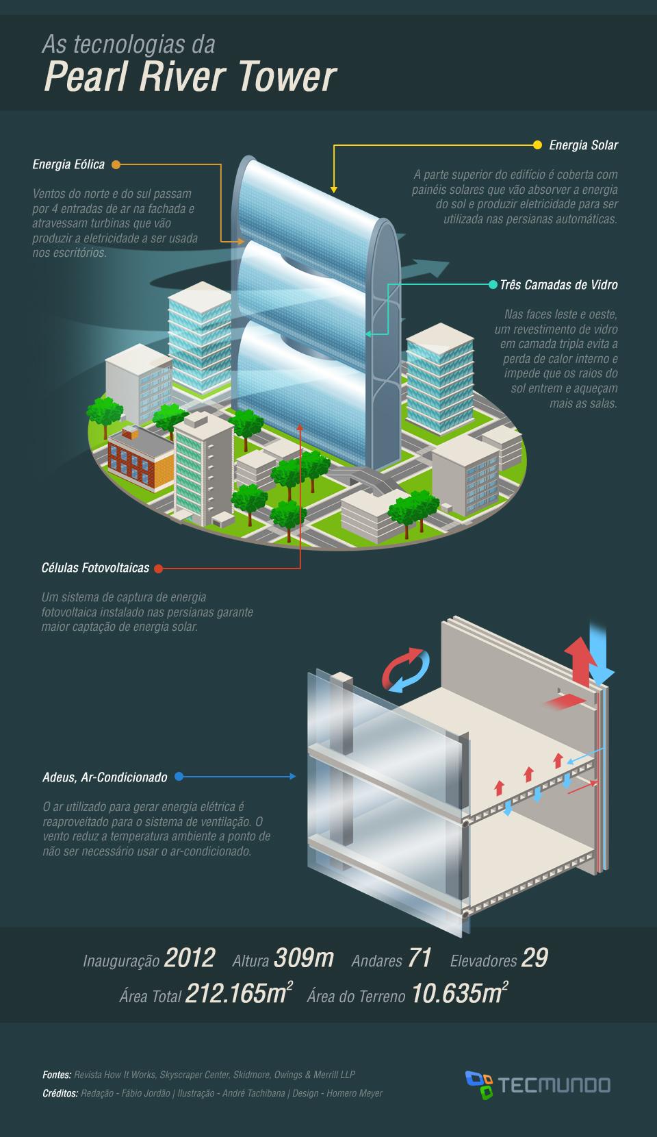 Pearl River Tower: a torre sustentável gigante da China [ilustração]