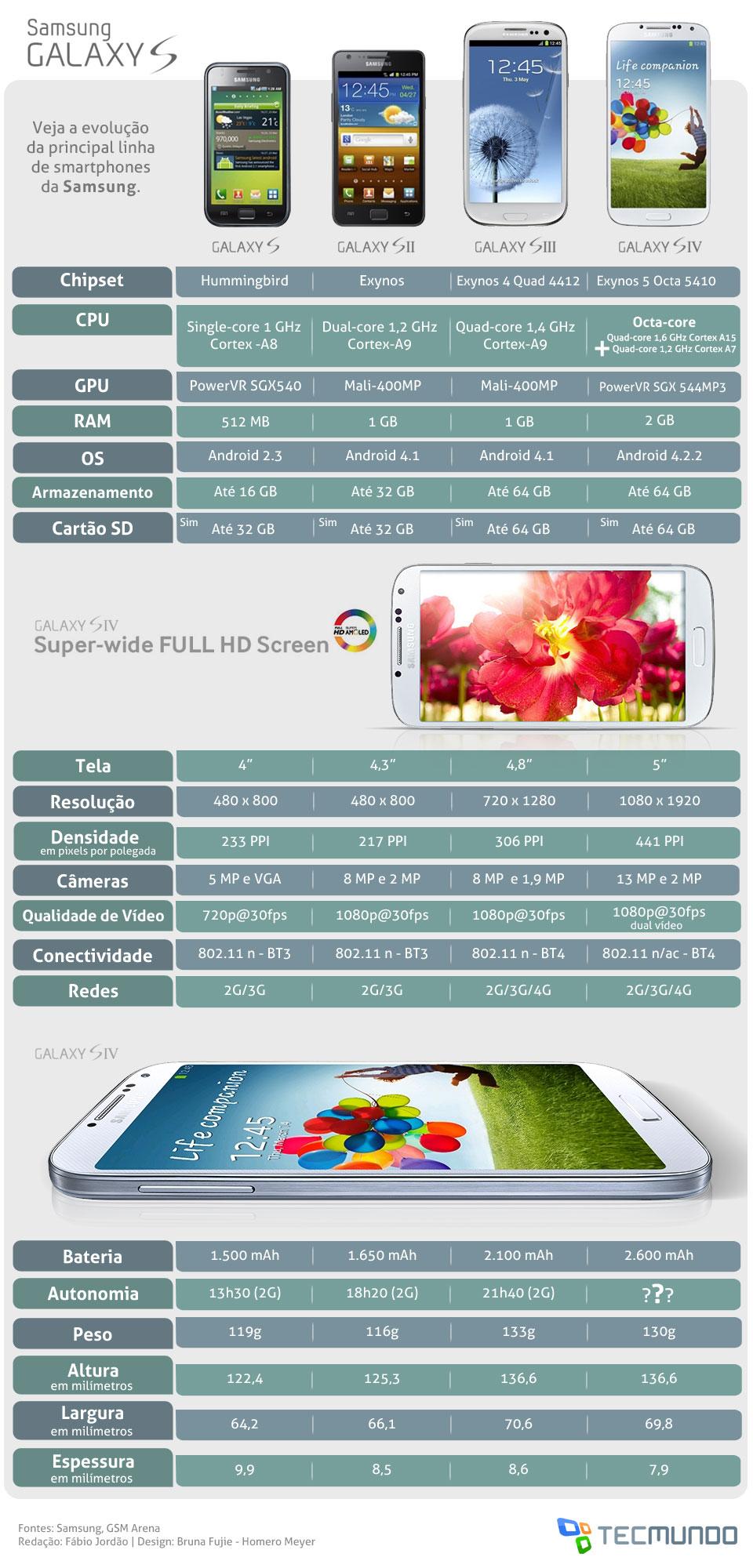 Tabela comparativa entre os aparelhos Samsung Galaxy S