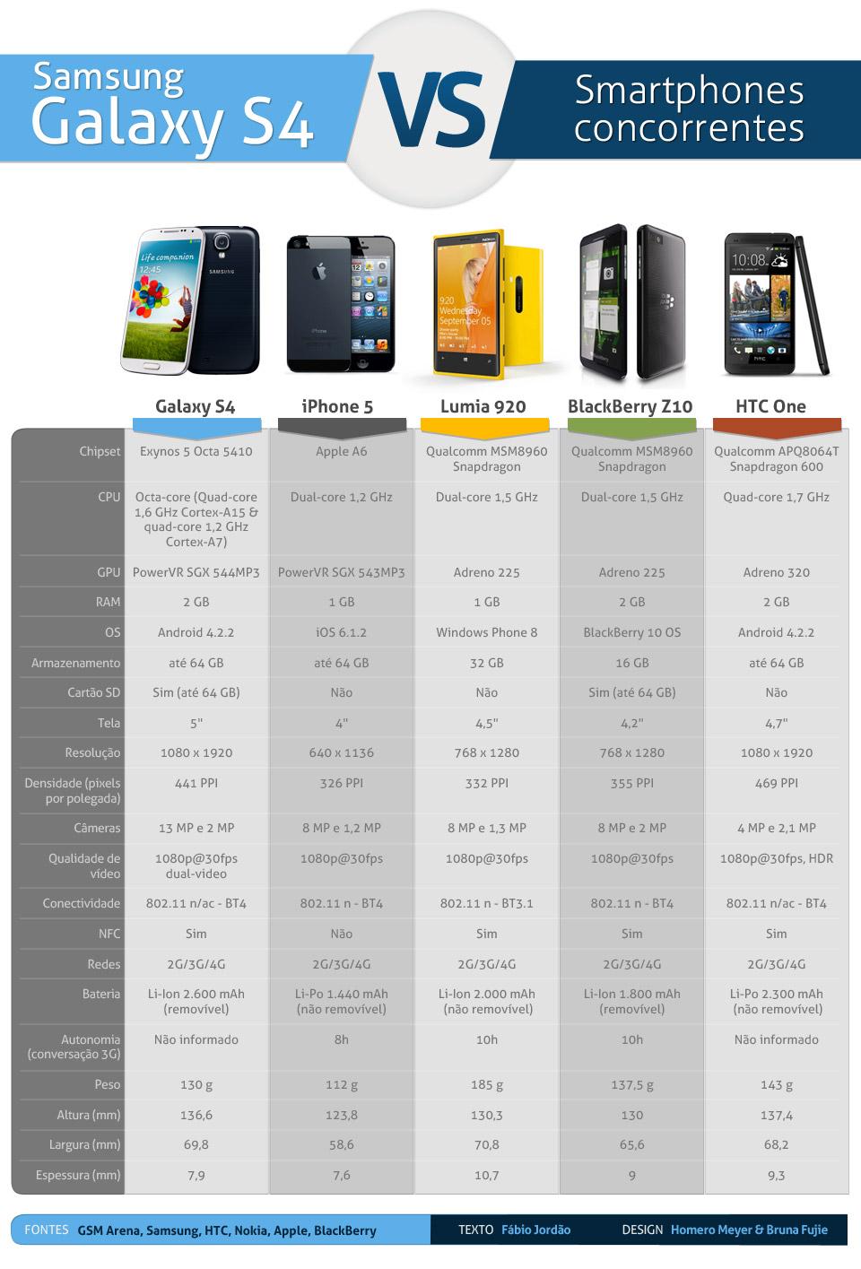 Comparativo: Galaxy S4 enfrenta os principais concorrentes
