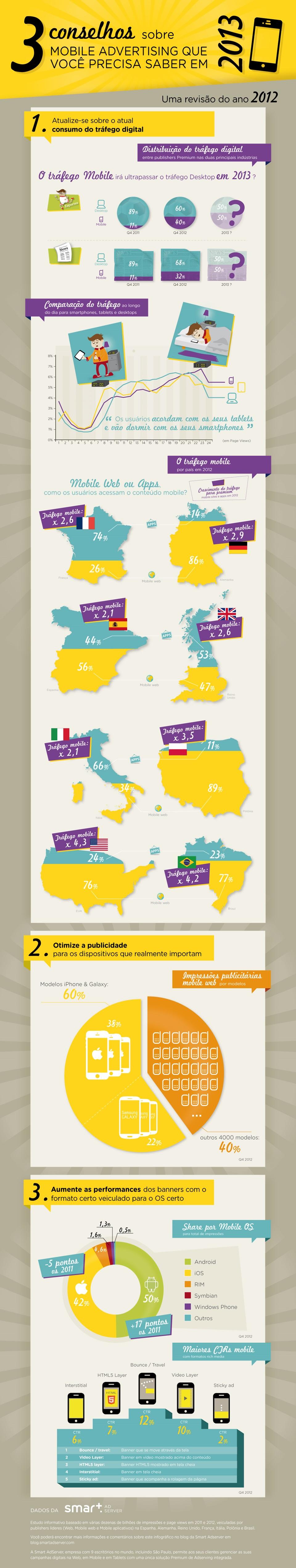 3 conselhos sobre mobile advertising que você precisa saber em 2013