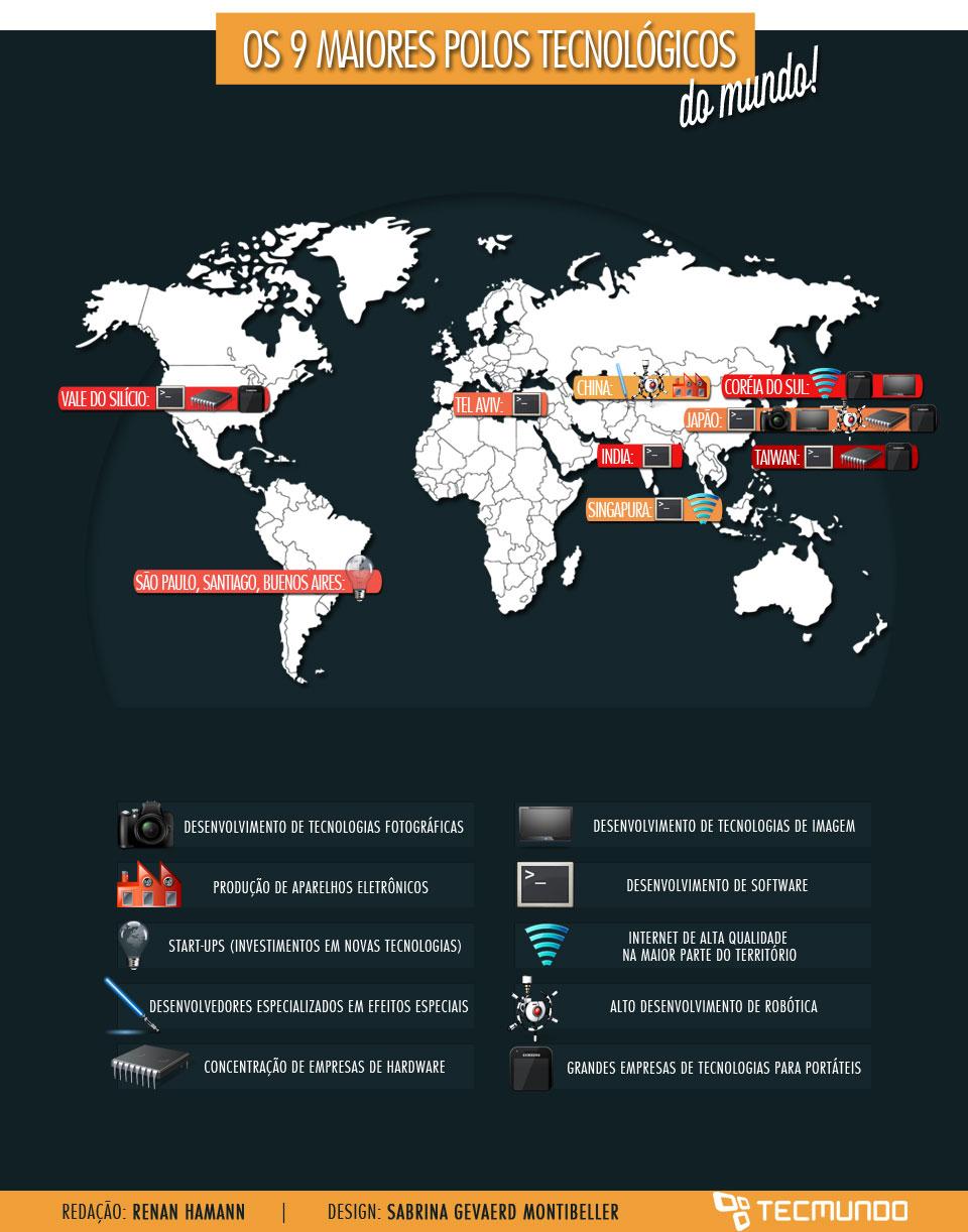 Os 9 maiores polos tecnológicos do mundo [ilustração]
