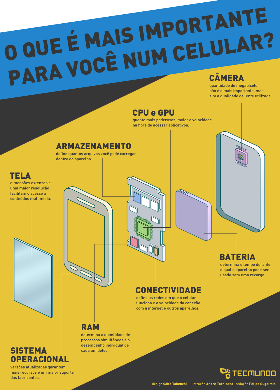 Qual especificação de um celular é mais importante para você? [ilustração]