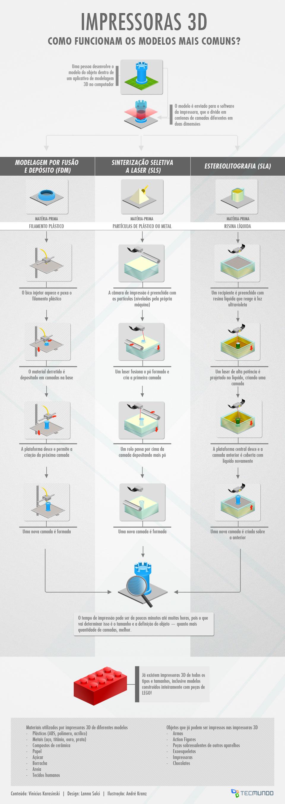 Como funciona uma impressora 3D? [ilustração]