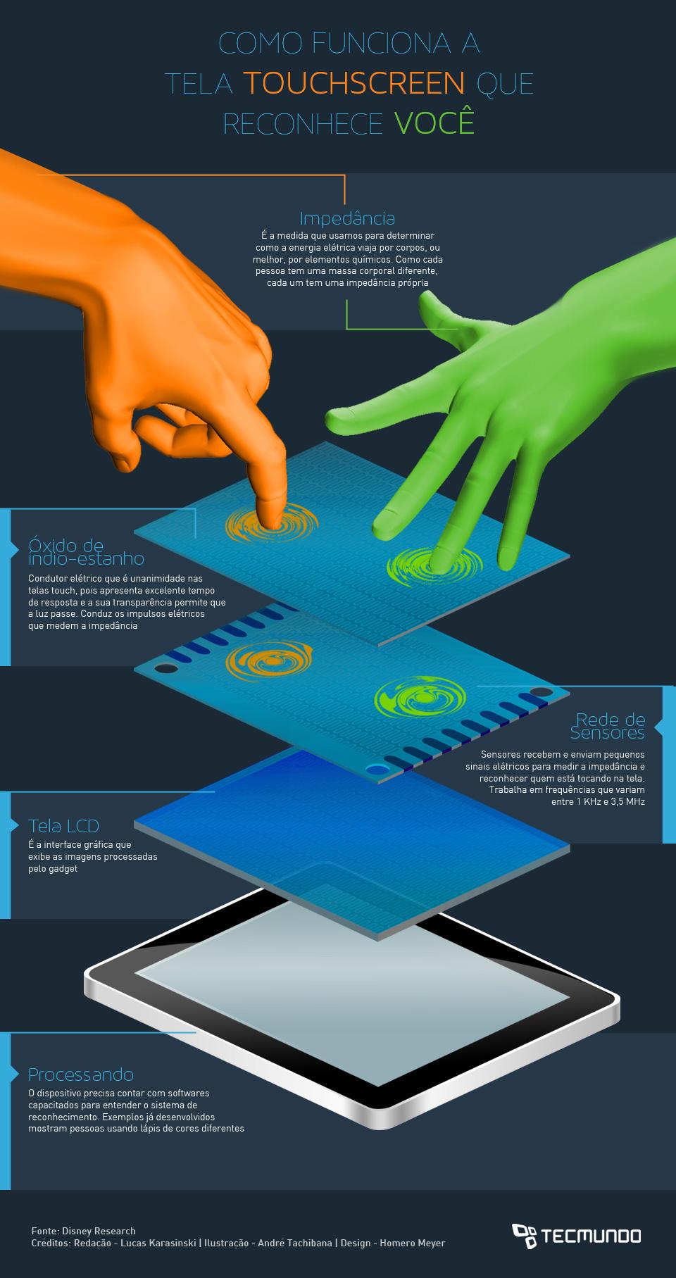 Como funciona a tela touchscreen que reconhece você [ilustração]
